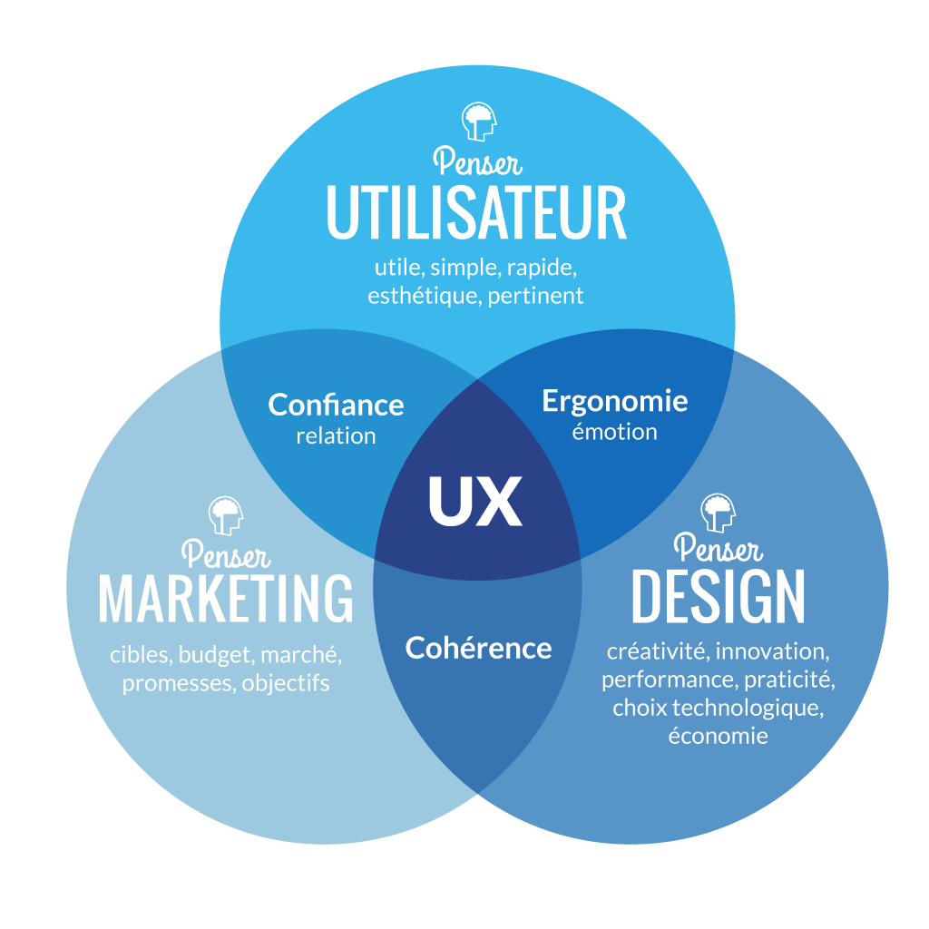 how to become a ux designer with no experience