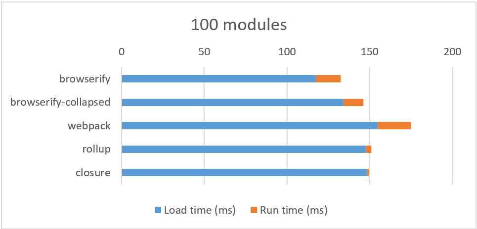 "graph of ""the cost of small modules"""