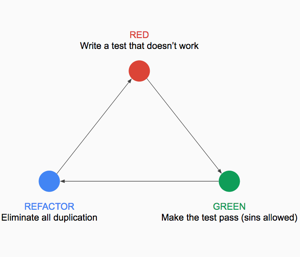 green-red-refactor