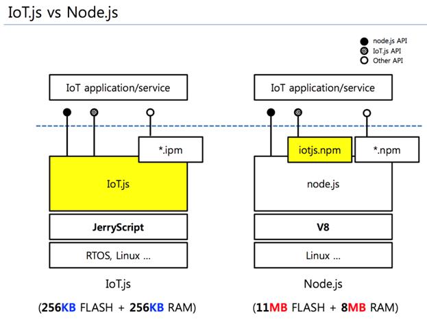 iotjs-node