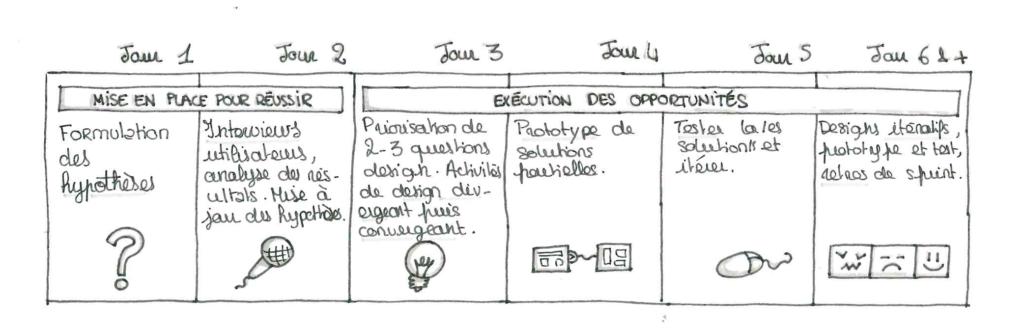 planning design sprint