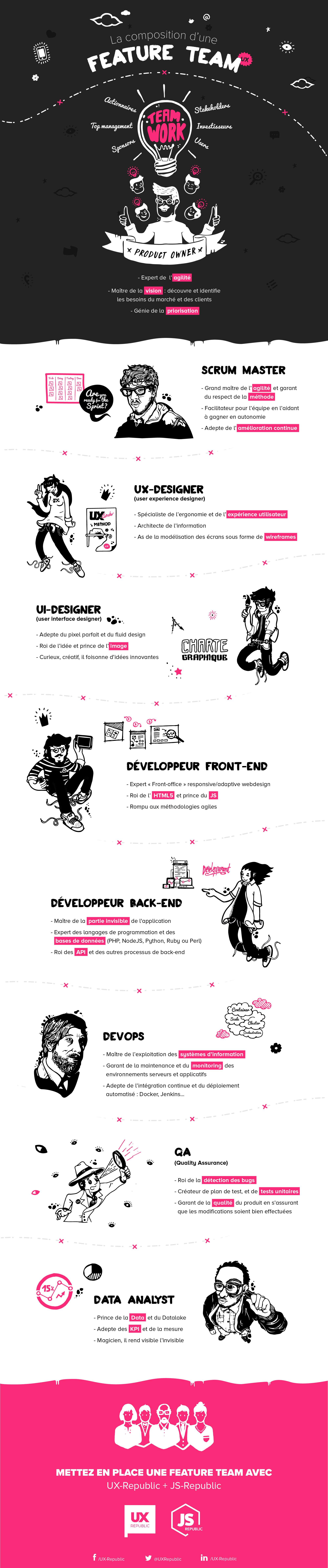 infographie feature team PO UX Republic